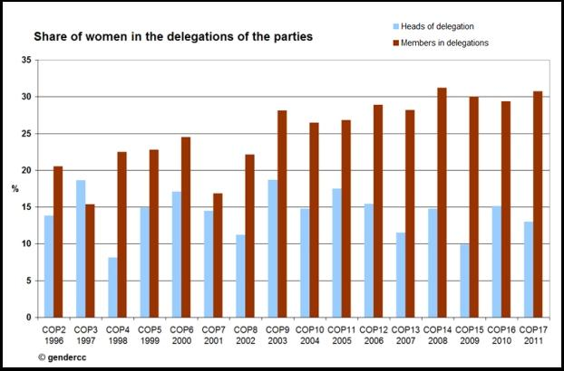 share_women_delegations_2011b